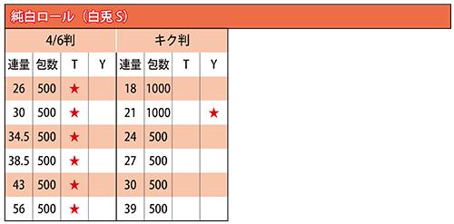 純白ロール(白兎S)