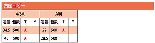 四国コピー