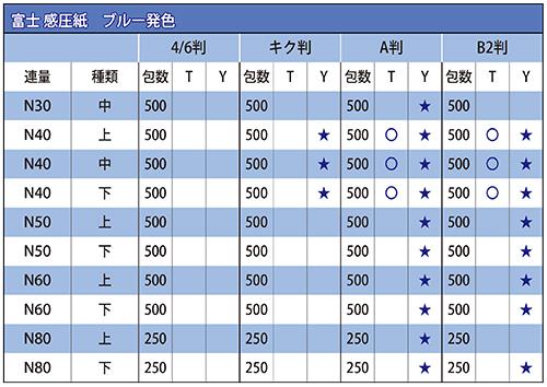 富士感圧紙 ブルー発色